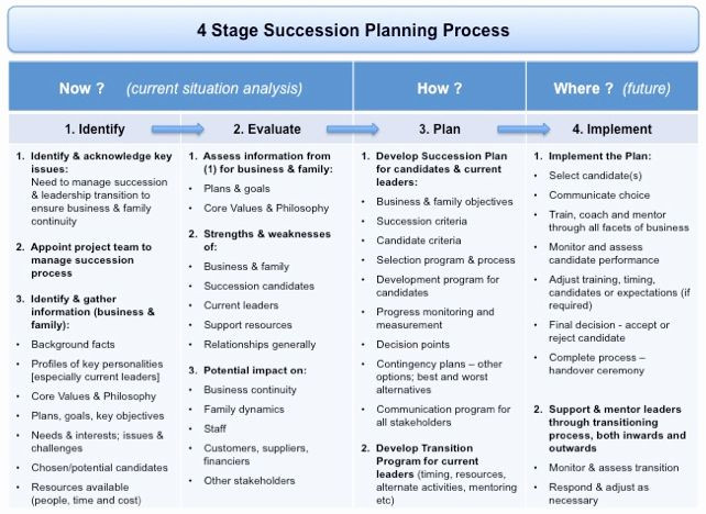 Succession Planning Template for Managers Succession Planning Template for Managers Luxury Succession