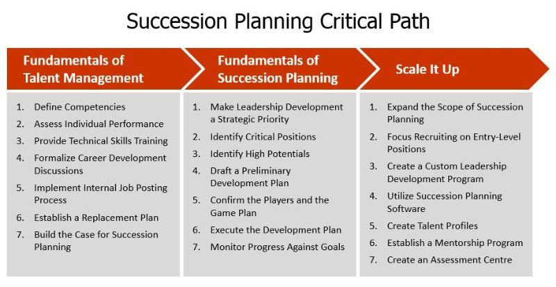 Succession Planning Template for Managers Succession Planning that Works Michael Timms