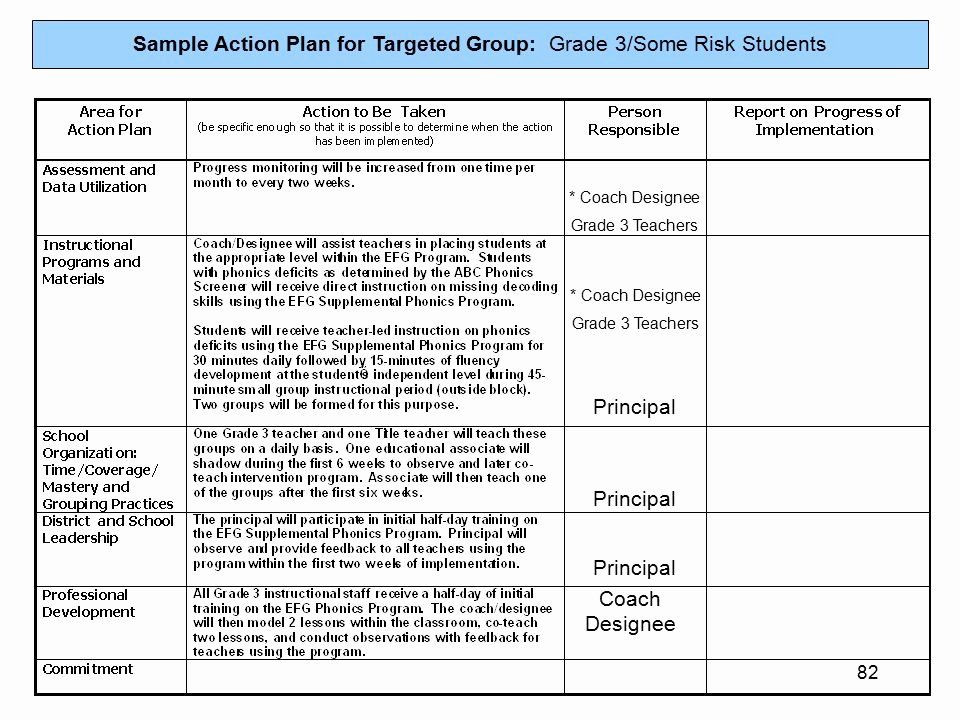 Teaching Action Plan Template Action Plan Template for Students Elegant Example A Teacher