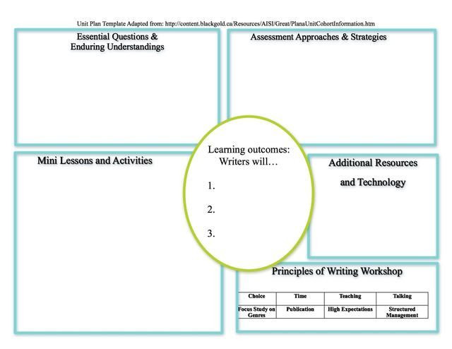 Thematic Unit Lesson Plan Template Eng315spring2013 Collaborative thematic Unit