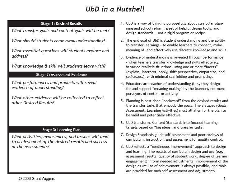 Ubd Lesson Plan Template Doc Ubd Lesson Plan Template High Class Adopt and Adapt Ict In