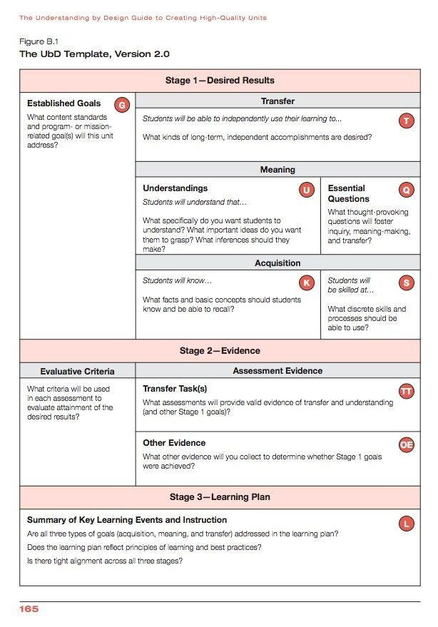 Ubd Lesson Plan Template Doc Ubd Lesson Plan Template Lovely Ubd Template Doc