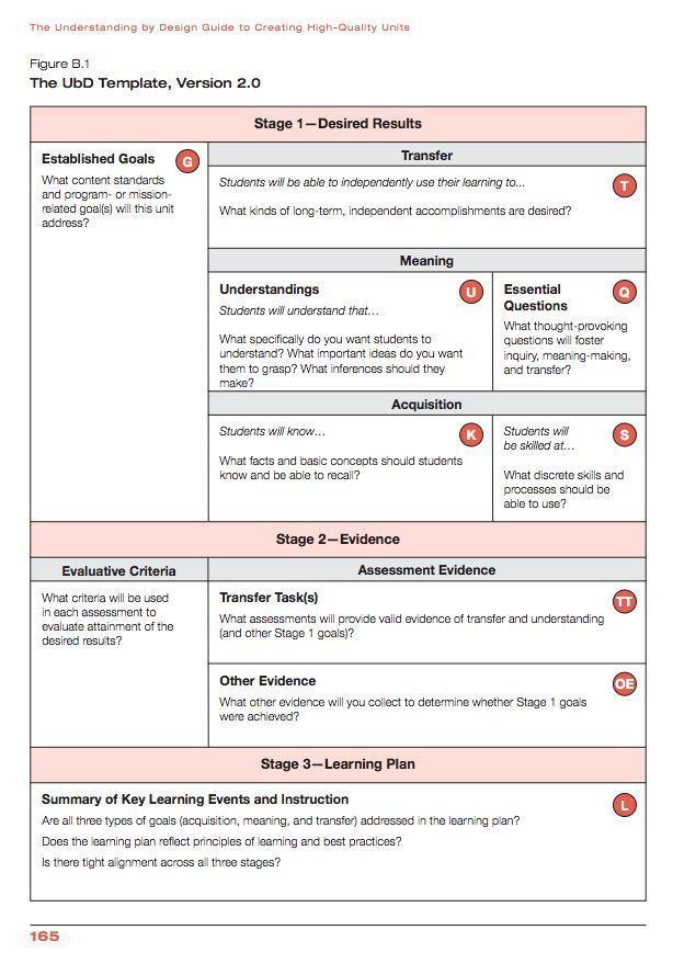 Ubd Lesson Plan Template Ubd Lesson Plan Template Stylish How Do You Plan Templates