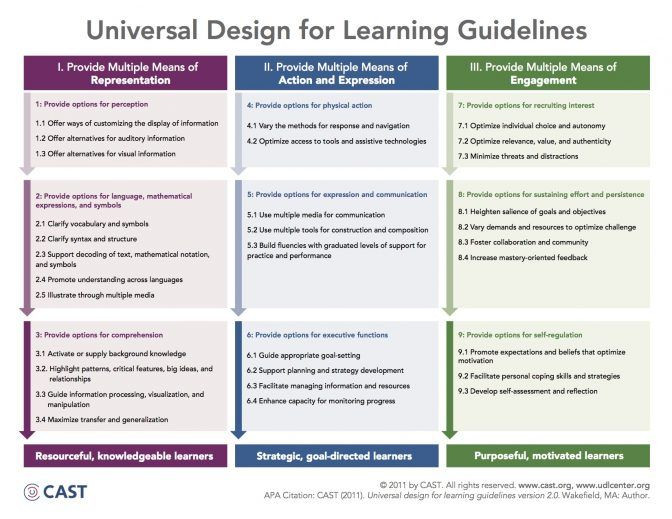 Universal Design Lesson Plan Template Universal Design for Learning Partners In Miami Co Teaching