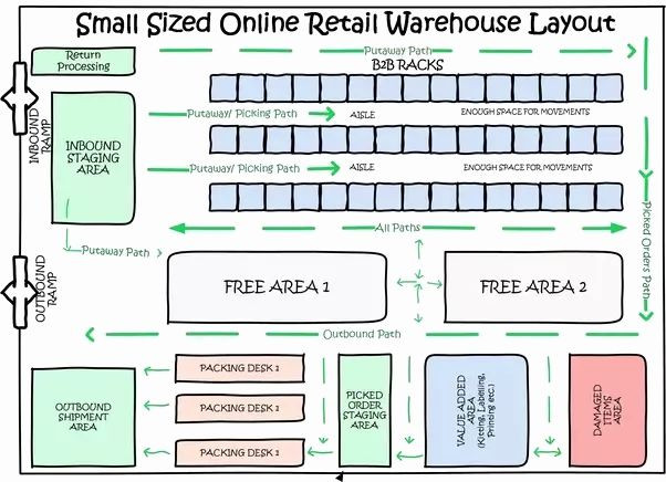 Warehouse Floor Plan Template Warehouse Floor Plan Template Inspirational How to Design A