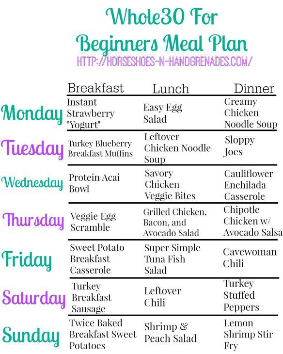 Whole 30 Meal Plan Template whole30 for Beginners Weekly Meal Plan ⋆ Horseshoes