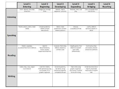 Wida Lesson Plan Template Mrs Castro S Class Wida Can Do Classroom Template–freebie