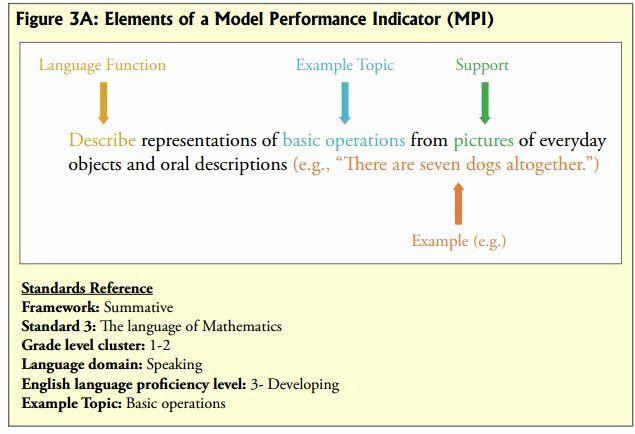 Wida Lesson Plan Template Wida Lesson Plan Template Fresh Model Performance Indicator