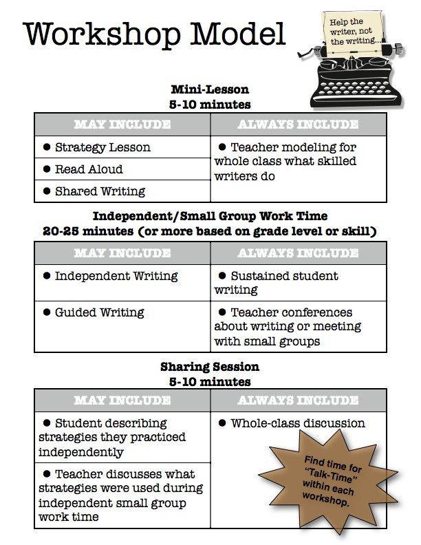Workshop Model Lesson Plan Template Workshop Model Lesson Plan Template Fresh Writer S Workshop
