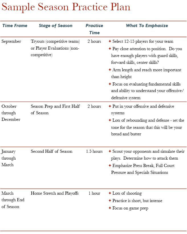 Youth Basketball Practice Plan Template High School Basketball Practice Plan Template Google