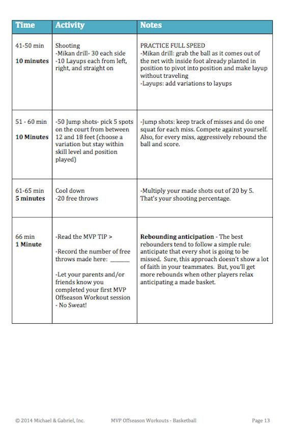 Youth Basketball Practice Plan Template Pin On Basketball Drills
