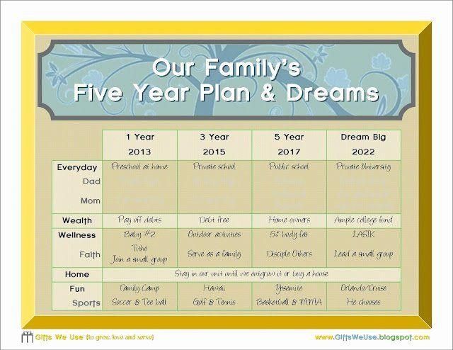 10 Year Life Plan Template 10 Year Life Plan Template Unique 17 Best Ideas About 5 Year