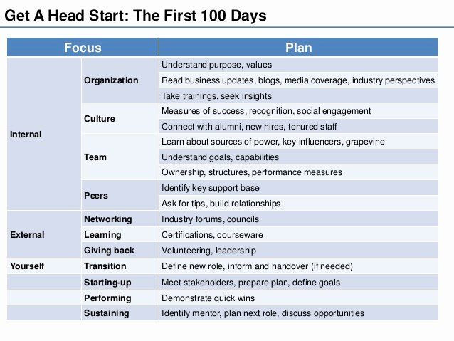 100 Day Plan Template Excel 100 Day Plan Template Elegant Being Your Best at the