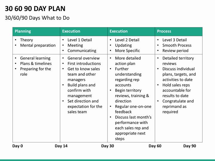 30 Day Plan Template 30 60 90 Plan Template Beautiful 30 60 90 Day Sales Plan