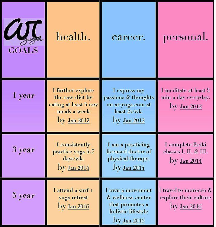 5 Year Life Plan Template 5 Year Life Plan Template Lovely Ar Yoga S 1 3 5 Goals are