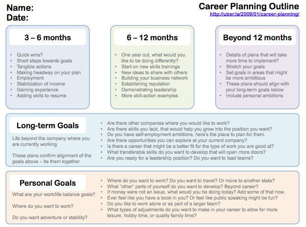 5 Year Plan Template Career 10 Year Career Plan Template Beautiful Writing A Plan for