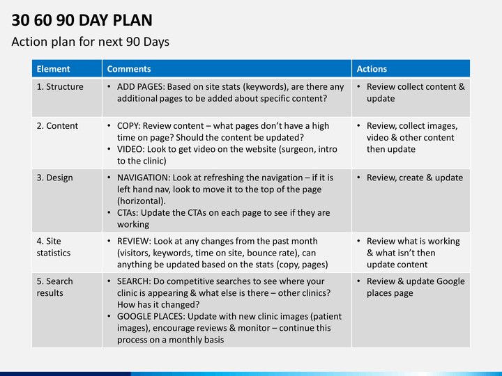 90 Day Action Plan Template 90 Day Work Plan Template Inspirational 30 60 90 Day Plan
