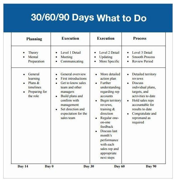 90 Day Entry Plan Template Pin by Karrilynn Keith On Spa Ops In 2020
