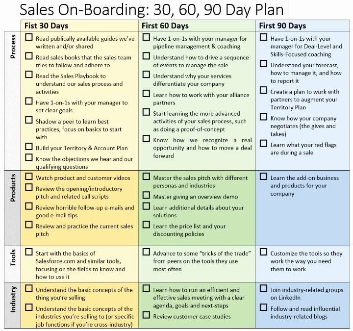 90 Day Marketing Plan Template 90 Day Marketing Plan Template Best 30 60 90 Day Sales