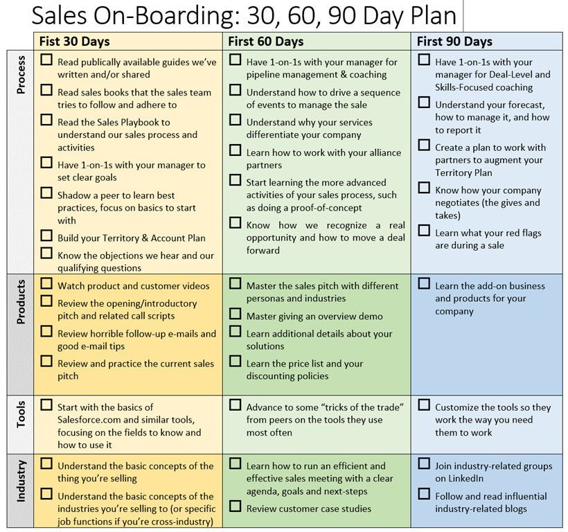 90 Day Marketing Plan Template 90 Day Marketing Plan Template Elegant Sales Boarding 30 60