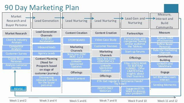 90 Day Marketing Plan Template 90 Day Marketing Plan Template Inspirational Cloud