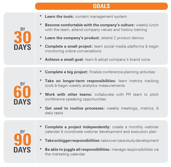90 Day Marketing Plan Template 90 Day Work Plan Template Lovely 25 Best Ideas About 90 Day