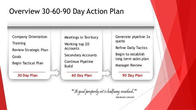 90 Day Plan Template 30 60 90 Days Plan New Job Marketing Google Search