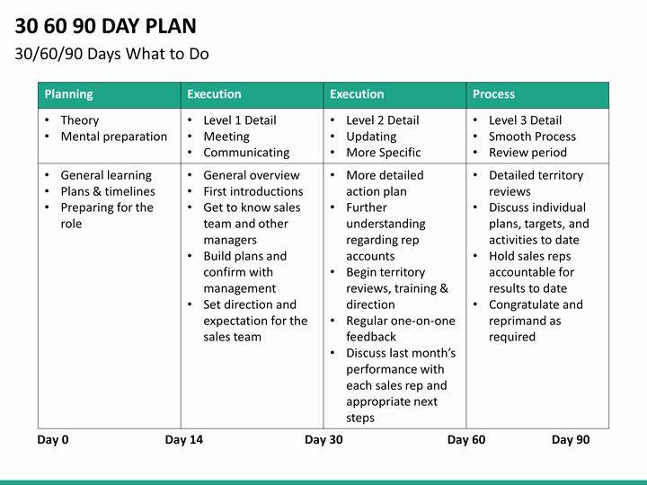 90 Day Plan Template 30 60 90 Plan Template Beautiful 30 60 90 Day Sales Plan