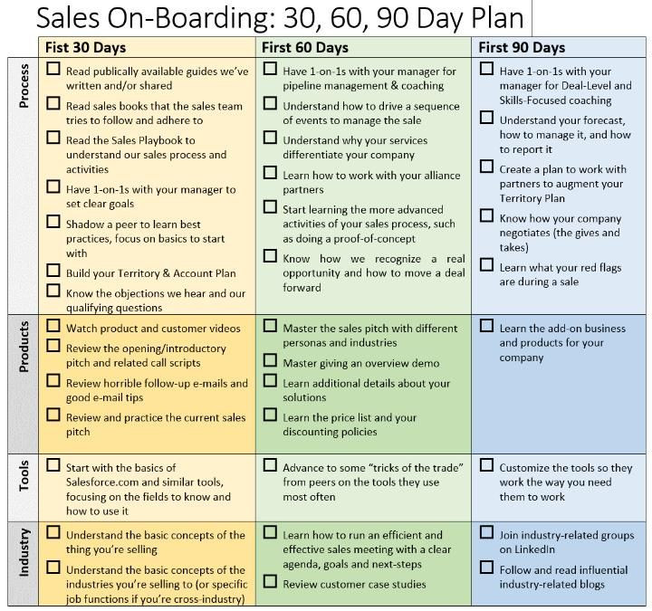 90 Day Plan Template Excel 30 60 90 Day Sales Plan