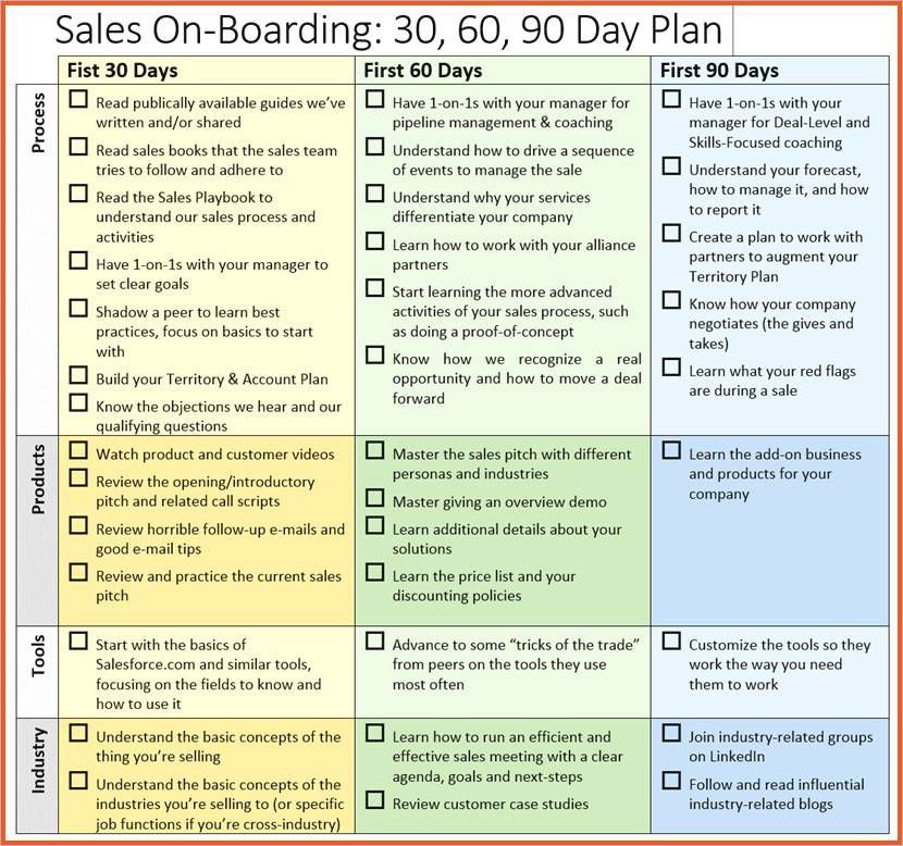 90 Day Sales Plan Template 30 60 90 Day Plan for New Manager Template 90 Day Plan for