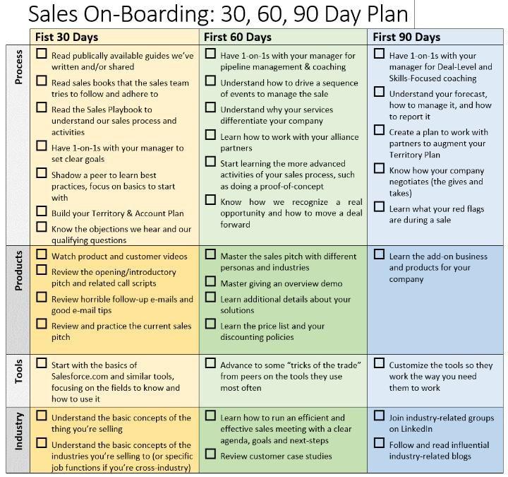90 Day Sales Plan Template 30 60 90 Day Sales Plan