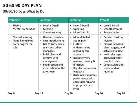 90 Day Sales Plan Template 30 60 90 Day Sales Plan Template