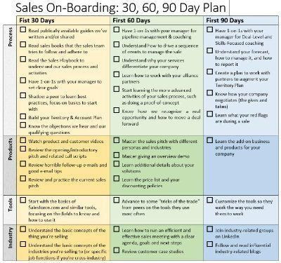 90 Day Sales Plan Template 90 Day Sales Plan Sales Boarding 30 60 90 Day Plan In 2020