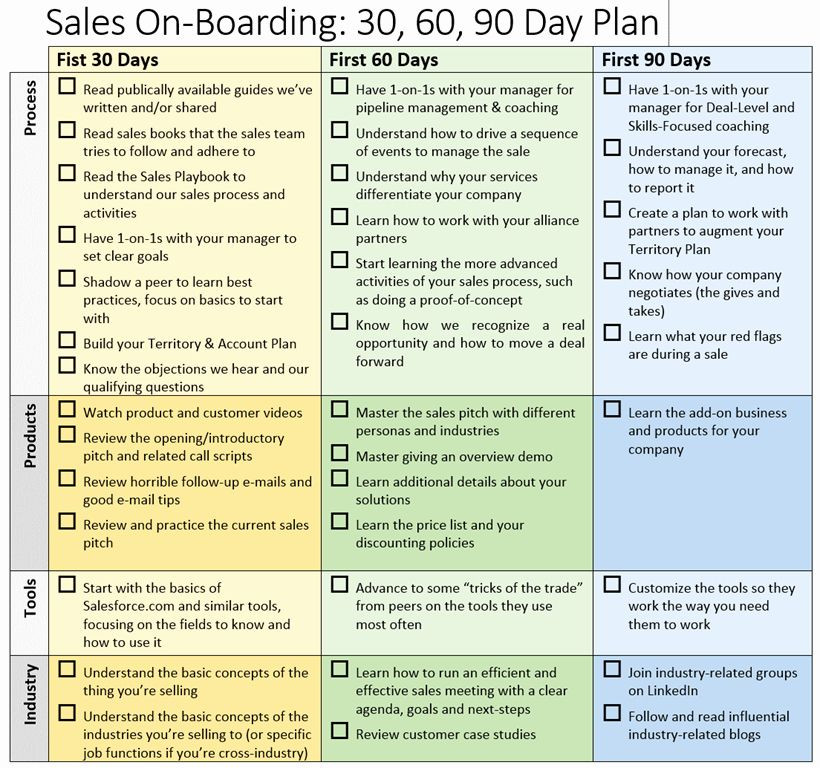 90 Day Sales Plan Template First 90 Days Plan Template Luxury Sales Boarding 30 60 90