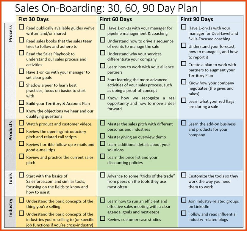 90 Day Work Plan Template Image Result for 30 60 90 Day Plan Template for New Job