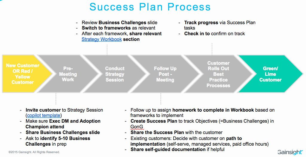 Academic Success Plan Template Academic Success Plan Template Elegant How We Use Success