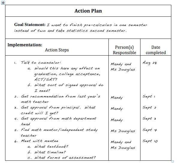 Academic Success Plan Template Academic Success Plan Template Inspirational Self Advocacy
