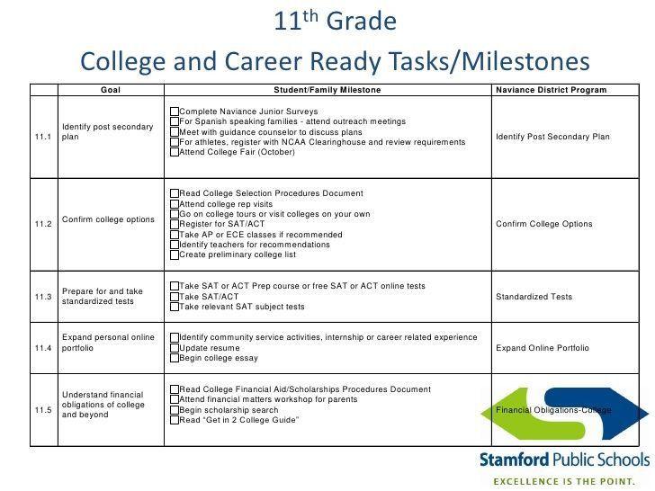 Academic Success Plan Template College Student Success Plan Template Inspirational