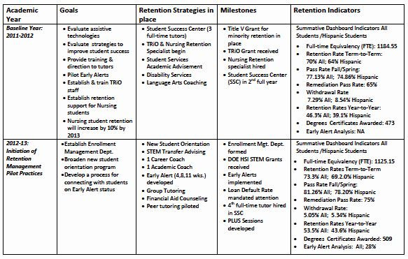 Academic Success Plan Template Strategic Enrollment Management Plan Template Beautiful