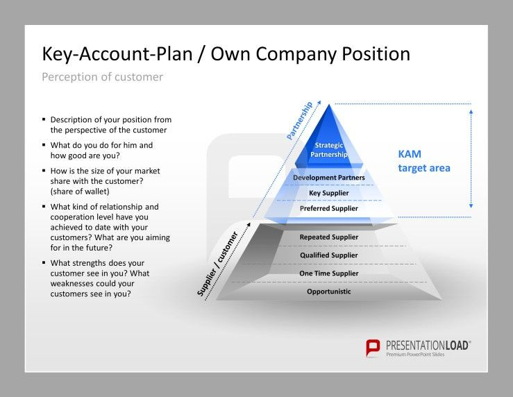 Account Plan Template Ppt Key Account Management toolbox Presentationload