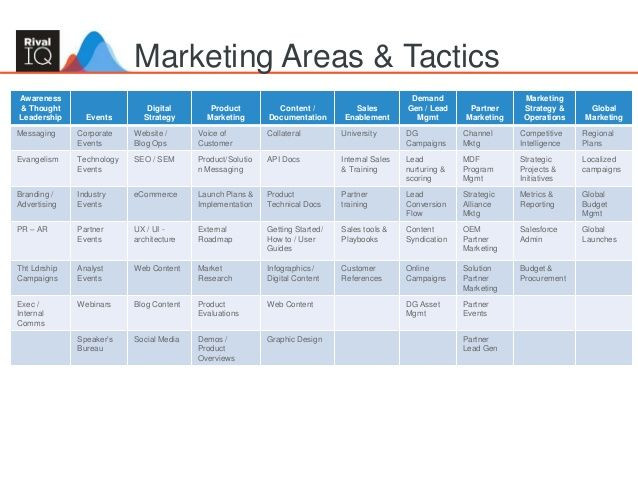Advertising Plan Template Building An Integrated Marketing Plan 33 638 638—479