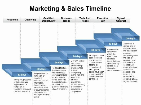 Advertising Plan Template Marketing Plan Timeline Digital Media In 2020