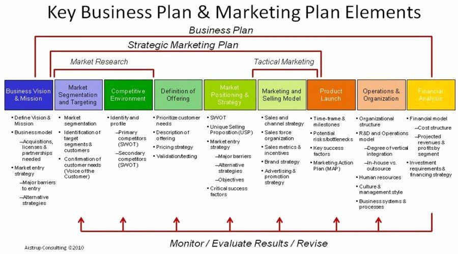 Advertising Plan Template Retail Business Plan Template Unique Quick Guide to Starting