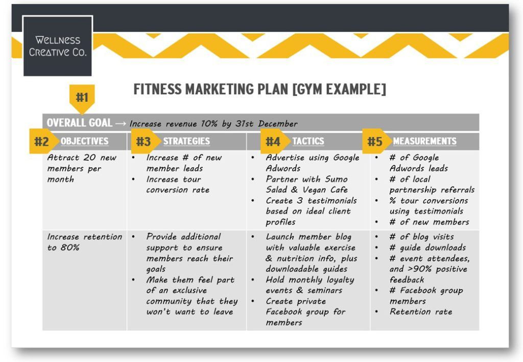 Advertising Plan Template Simple Marketing Plan Template Check More at S