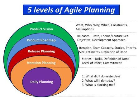 Agile software Development Plan Template Image Result for Vision themes Agile