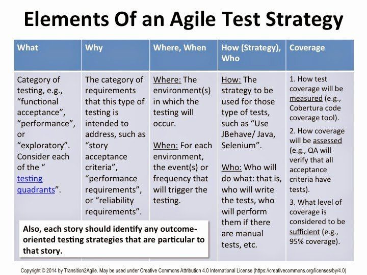 Agile software Development Plan Template Pin On Creating Examples Plan Templates