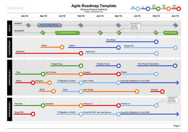 Agile software Development Plan Template Product Roadmap Notice top Level Business Goals are