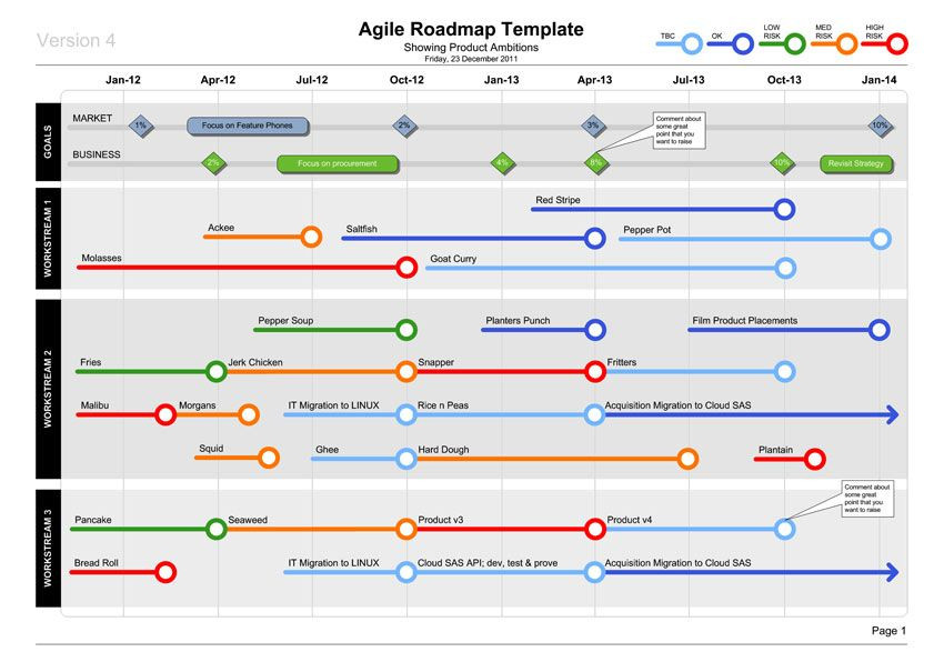 Agile software Development Plan Template Visio Agile Roadmap Template Show Product Plans In Style