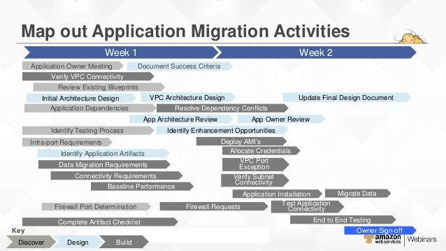 Application Migration Plan Template Application Migration Plan Template Elegant Aws Migration