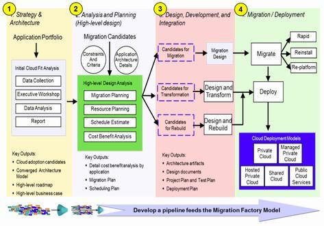 Application Migration Plan Template Data Migration Plan Template Unique Four Steps to Identify